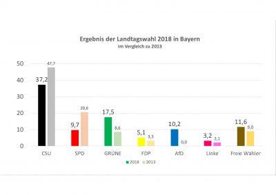 thumbnail of Wahlergebnis_2018_Bayern