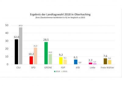 thumbnail of Wahlergebnis_2018_Oberhaching