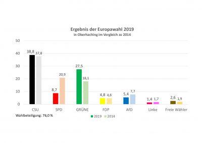 thumbnail of Europawahl_2019_Bund