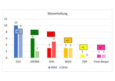 thumbnail of Gemeinderat_2020_Sitzverteilung