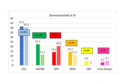 thumbnail of Gemeinderat_2020_Stimmenanteil