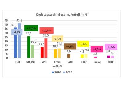 thumbnail of Kreistag_2020_Gesamt