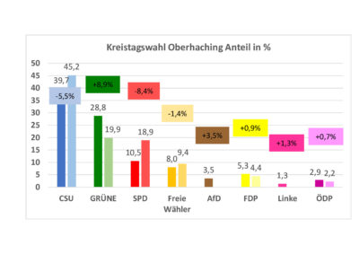 thumbnail of Kreistag_2020_Oberhaching