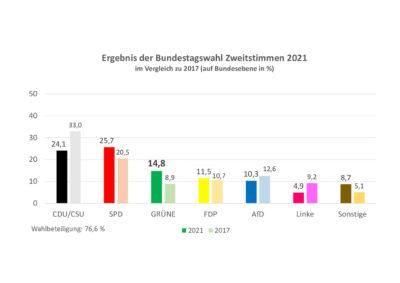 thumbnail of Bundestag_2021_Zweitstimmen_Bund