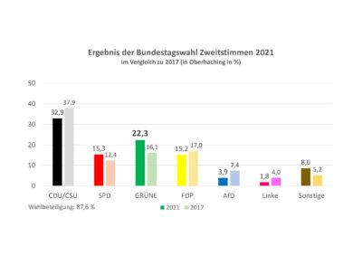 thumbnail of Bundestag_2021_Zweitstimmen_OHA
